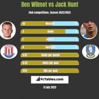 Ben Wilmot vs Jack Hunt h2h player stats