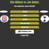 Ben Wilmot vs Joe Rodon h2h player stats