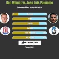Ben Wilmot vs Jose Luis Palomino h2h player stats