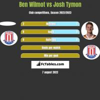 Ben Wilmot vs Josh Tymon h2h player stats