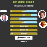 Ben Wilmot vs Kiko h2h player stats