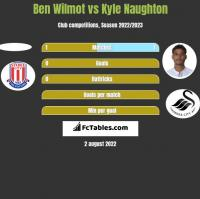 Ben Wilmot vs Kyle Naughton h2h player stats