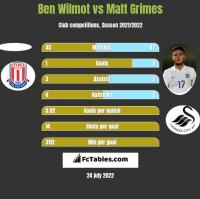 Ben Wilmot vs Matt Grimes h2h player stats