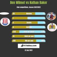 Ben Wilmot vs Nathan Baker h2h player stats