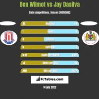 Ben Wilmot vs Jay Dasilva h2h player stats