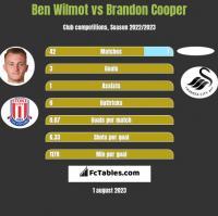 Ben Wilmot vs Brandon Cooper h2h player stats