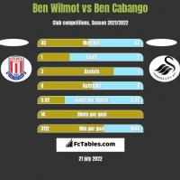 Ben Wilmot vs Ben Cabango h2h player stats