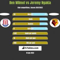 Ben Wilmot vs Jeremy Ngakia h2h player stats