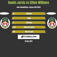 Daniel Jarvis vs Eifion Williams h2h player stats