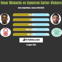Omar Richards vs Cameron Carter-Vickers h2h player stats