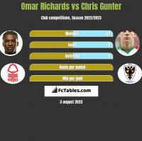 Omar Richards vs Chris Gunter h2h player stats