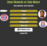 Omar Richards vs Liam Moore h2h player stats