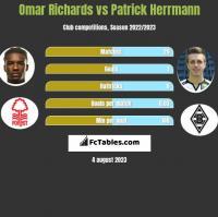 Omar Richards vs Patrick Herrmann h2h player stats