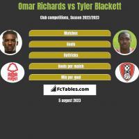 Omar Richards vs Tyler Blackett h2h player stats