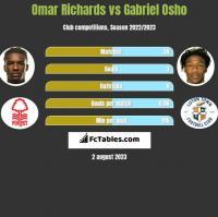 Omar Richards vs Gabriel Osho h2h player stats
