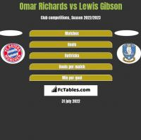 Omar Richards vs Lewis Gibson h2h player stats