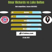 Omar Richards vs Luke Bolton h2h player stats