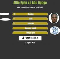 Alfie Egan vs Abu Ogogo h2h player stats