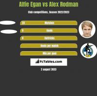 Alfie Egan vs Alex Rodman h2h player stats