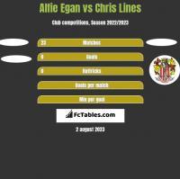 Alfie Egan vs Chris Lines h2h player stats