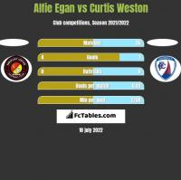 Alfie Egan vs Curtis Weston h2h player stats