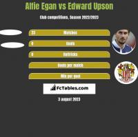 Alfie Egan vs Edward Upson h2h player stats