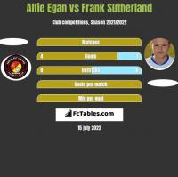 Alfie Egan vs Frank Sutherland h2h player stats