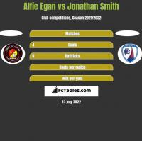 Alfie Egan vs Jonathan Smith h2h player stats