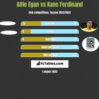 Alfie Egan vs Kane Ferdinand h2h player stats