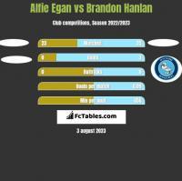 Alfie Egan vs Brandon Hanlan h2h player stats