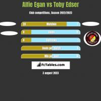 Alfie Egan vs Toby Edser h2h player stats