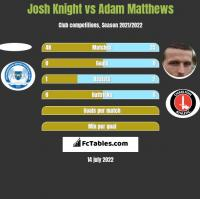 Josh Knight vs Adam Matthews h2h player stats