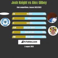 Josh Knight vs Alex Gilbey h2h player stats