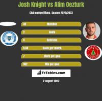 Josh Knight vs Alim Oezturk h2h player stats