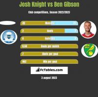 Josh Knight vs Ben Gibson h2h player stats