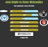 Josh Knight vs Conor McGrandles h2h player stats