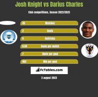 Josh Knight vs Darius Charles h2h player stats