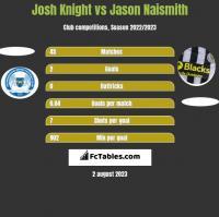 Josh Knight vs Jason Naismith h2h player stats