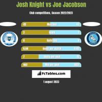 Josh Knight vs Joe Jacobson h2h player stats