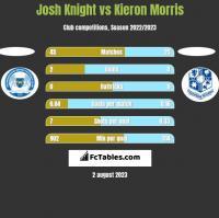 Josh Knight vs Kieron Morris h2h player stats