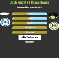 Josh Knight vs Reece Brown h2h player stats