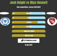Josh Knight vs Rhys Bennett h2h player stats