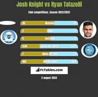 Josh Knight vs Ryan Tafazolli h2h player stats