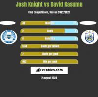 Josh Knight vs David Kasumu h2h player stats