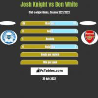 Josh Knight vs Ben White h2h player stats
