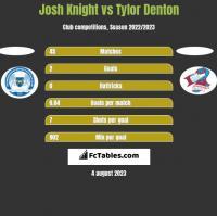 Josh Knight vs Tylor Denton h2h player stats