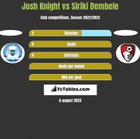 Josh Knight vs Siriki Dembele h2h player stats