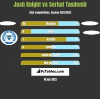 Josh Knight vs Serhat Tasdemir h2h player stats