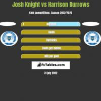 Josh Knight vs Harrison Burrows h2h player stats