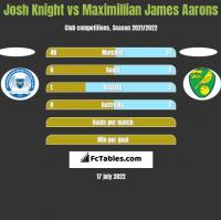 Josh Knight vs Maximillian James Aarons h2h player stats